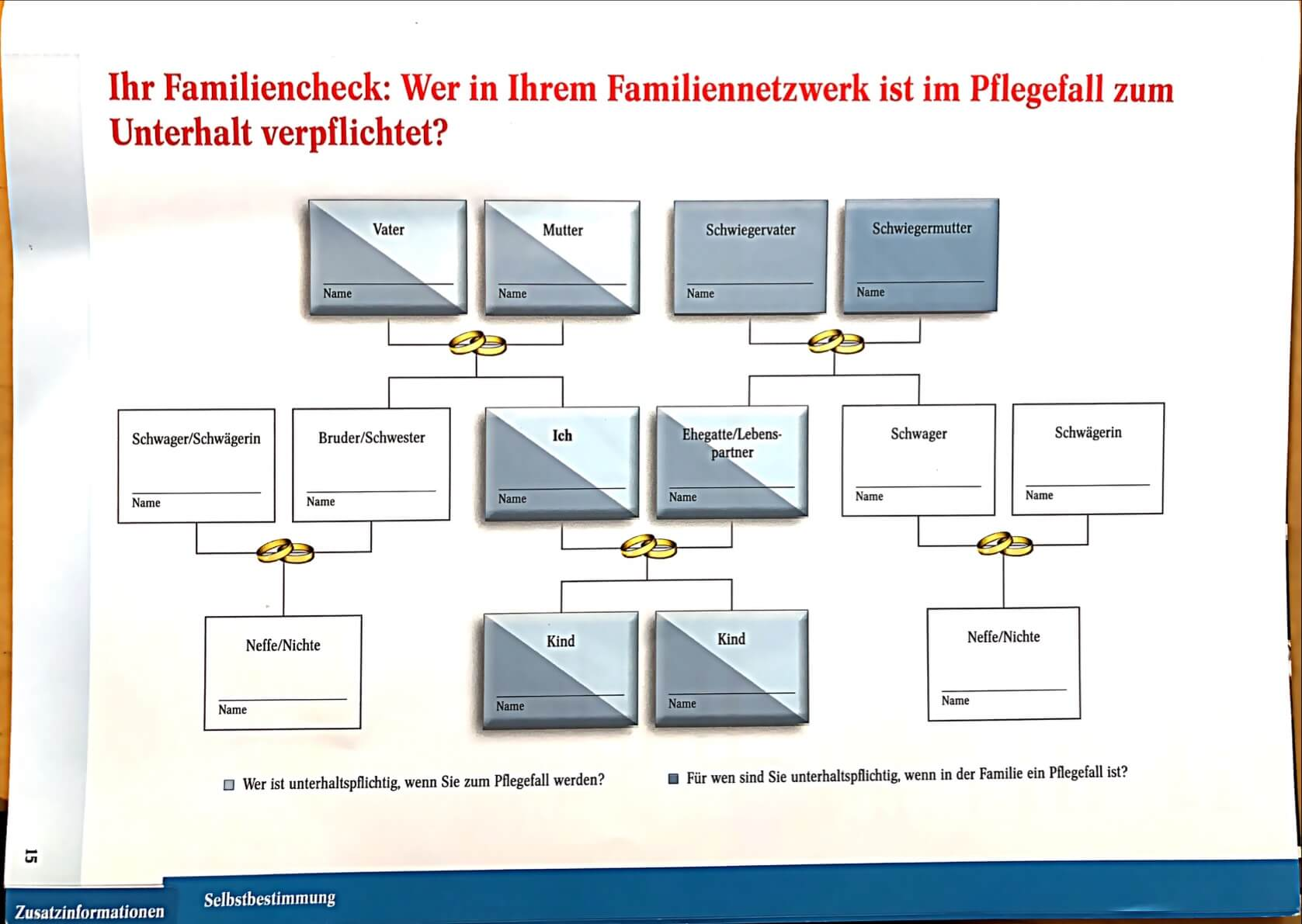 Familiencheck im Pflegefall
